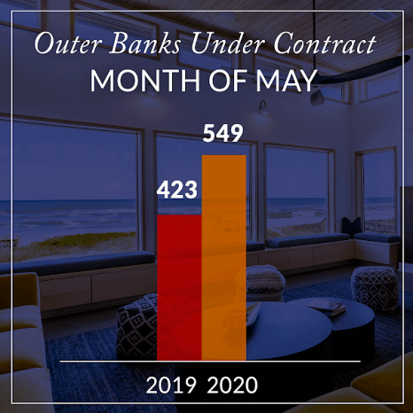May infograph shows record homes under contract on the Outer Banks - SAGA