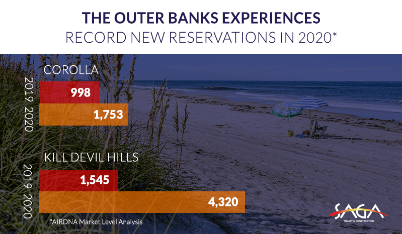 Record new reservations in 2020 on the Outer Banks